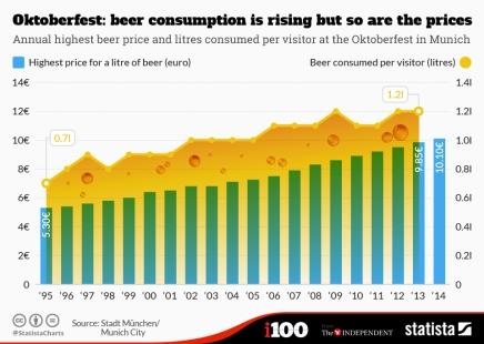 Statistik fra Oktoberfesten