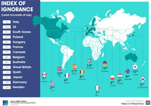 perils_slides_infographic-index-of-ignorance-12