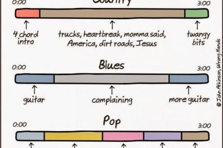 Denne infografik forklarer forskellen på indie, country, blues, pop og classicrock