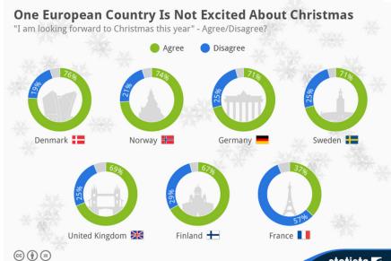 Danskerne er vilde med jul – franskmændene er retligeglade