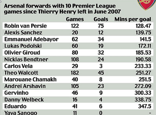 Arsenal angribere