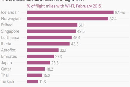 Icelandair og Norwegian fører stort når det gælder wifi påfly