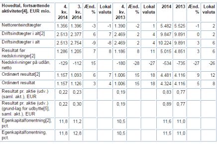 Nordea tjener over 5 milliarder kroner på en omsætning på over 10 milliarder kroner i2014