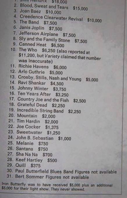 Jimi Hendrix fik den højeste hyre tilWoodstock
