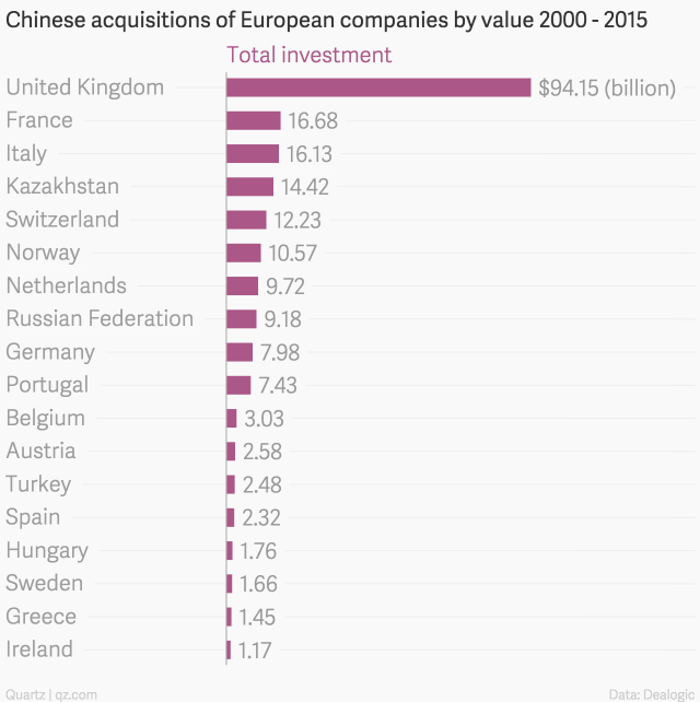 chinese-acquisitions-of-european-companies-by-value-2000-2015-total-investment_chartbuilder