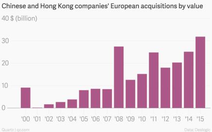 Kina køber Europa