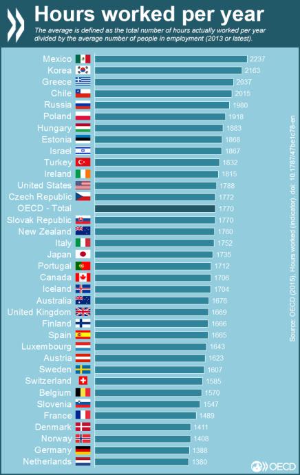Mexicanere, koreanere og grækere er de mest flittige – Nordmænd, tyskere og hollændere er de mestdovne
