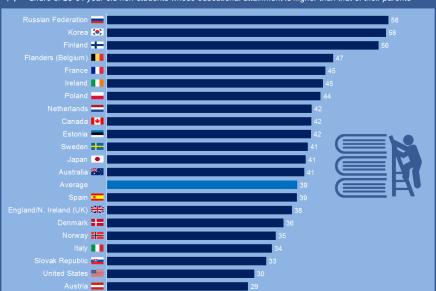 Rusland, Korea og Finland fører an når det gælderuddannelse