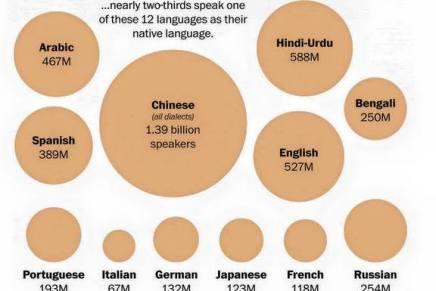 Hvis du kan tale disse 12 sprog kan du stort set tale med heleverden