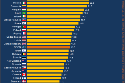 Mere end 35 millioner unge er arbejdsløse i OECDlandene