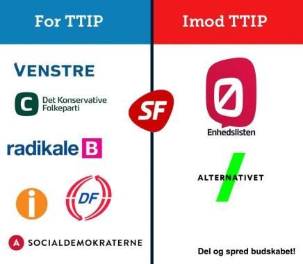 Endnu et parti har nu meldt sig som officiel modstander afTTIP