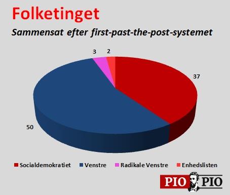 Folketinget-fptp