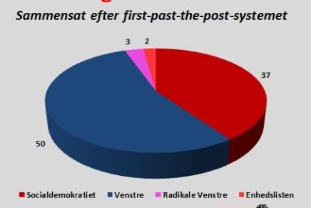 Hvordan ville Folketinget se ud hvis vi havde det britiskevalgsystem