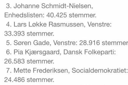 Her er de 10 mest populære danskepolitikere