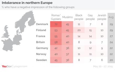 Danmark ligger øverst i ny undersøgelse – som det mest racistiske land i Europa:-(