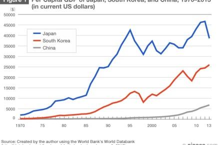 To interessante grafer omØstasien