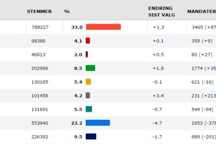Sejr for rød blok til kommunevalget iNorge
