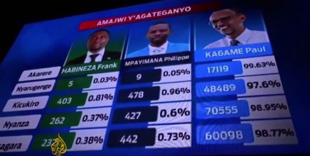 Kagame genvinder præsidentvalget iRwanda