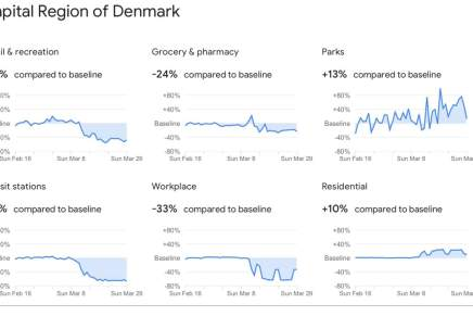 Hvor meget mindre bevæger danskerne sig under corona-lockdown?