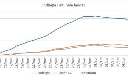 Det samlede antal indlagte fortsætter med atfalde